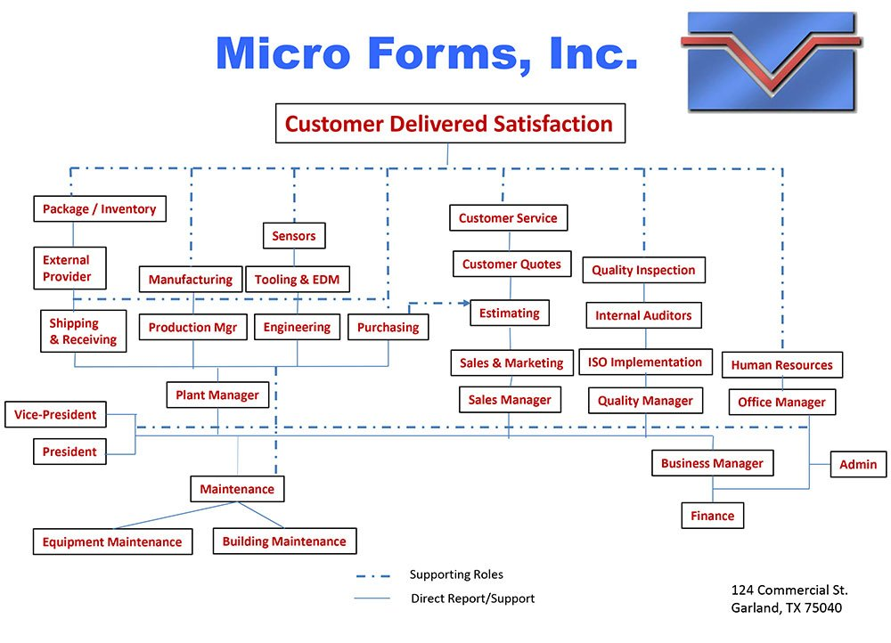 Micro Forms Inc. Organizational Chart - Customer Delivered Satisfaction