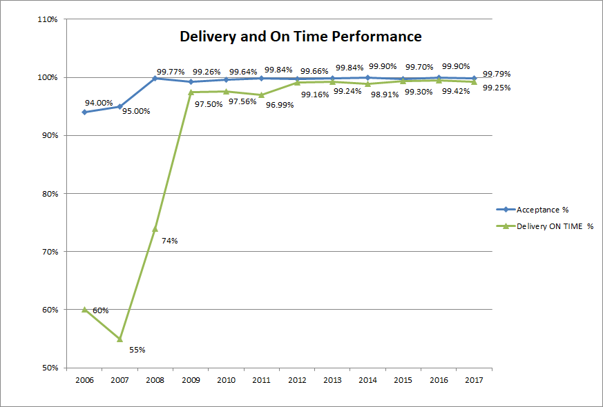On Time Delivery & Performance Standards - Micro Forms, Inc.